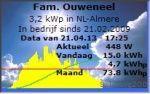 Zonnepanelen opbrengst Almere