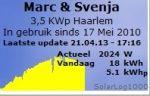 Zonnepanelen opbrengst Haarlem